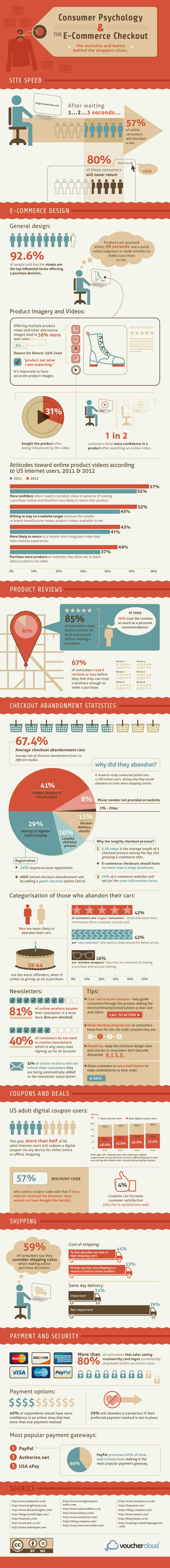 Infographic Consumer Psychology and Ecommerce. 85% Read online reviews BEFORE buying. 41% will abandon cart if hidden checkout costs. 60% of total web transactions are Paypal
