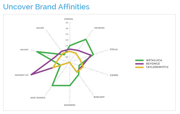 Ditto brand affinities