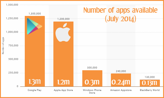 2018's important mobile app development statistics & report.
