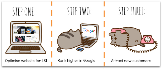 LSI tips for SEO