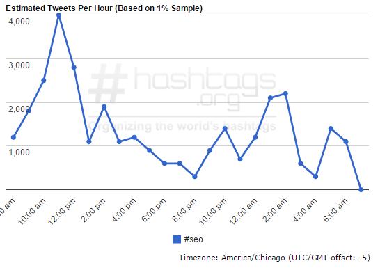 Estimated Tweets per Hour using Hashtag