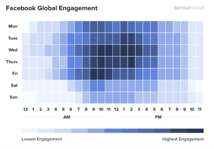 Facebook Global Engagement results