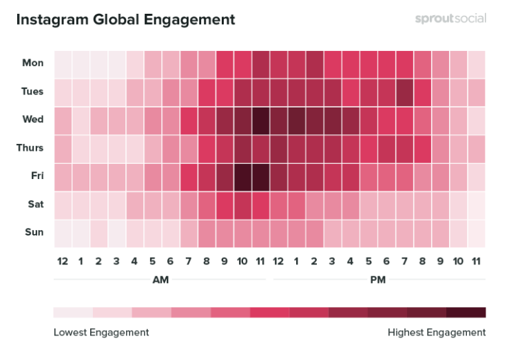 Instagram Global Engagement results