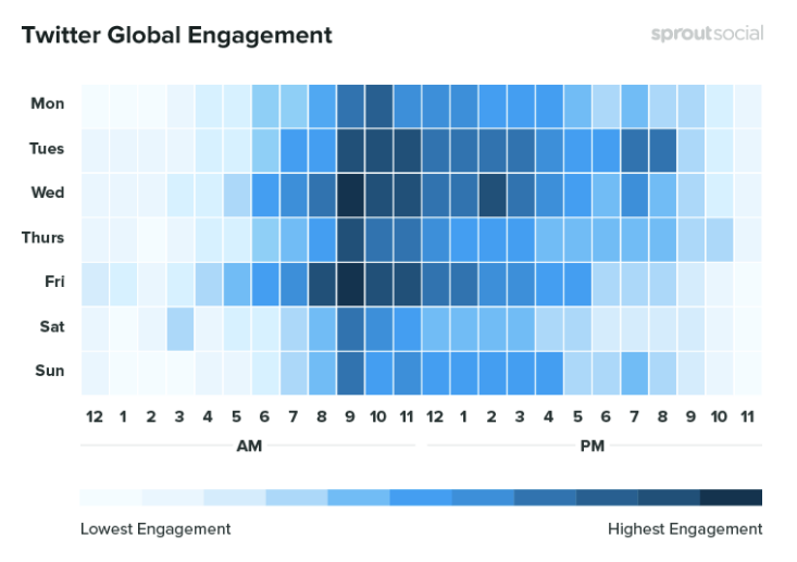 Twitter Global Engagement results