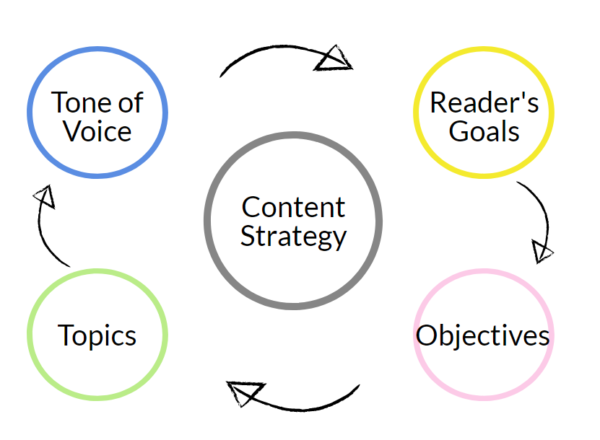 Content strategy infographic