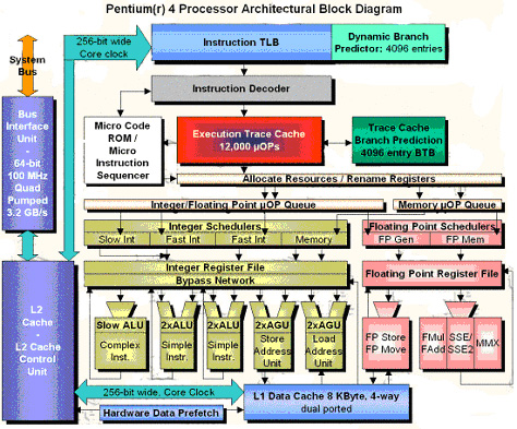 architectural block diagram
