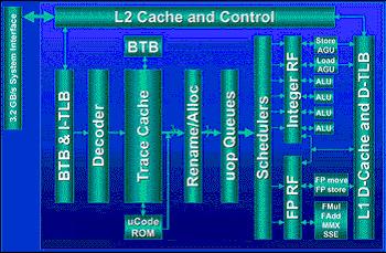 comparison of the ultrasparc iii cu pentium 4 processors silkstream rh silkstream net