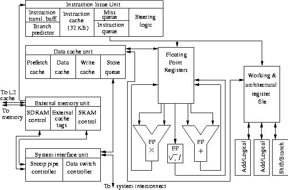 comparison of the ultrasparc iii cu & pentium 4 processors, Wiring block